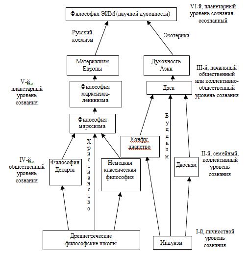 философских систем